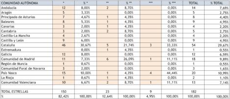 Distribución estrellas Michelin por CC.AA.